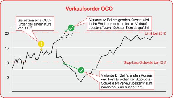 Oco forex definition